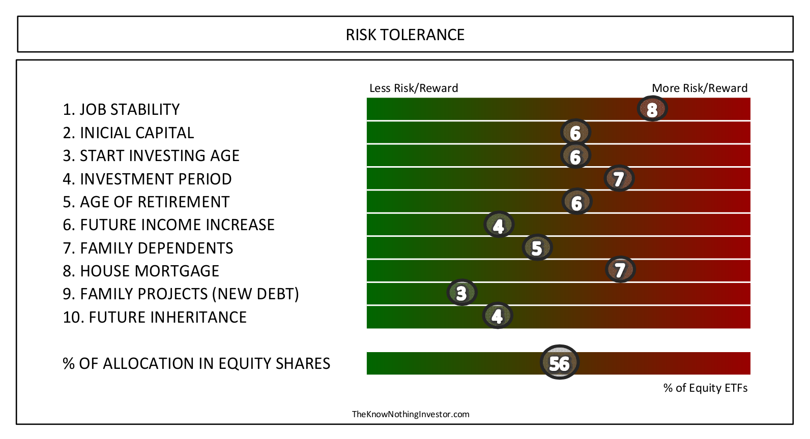 Risk Tolerance Chart